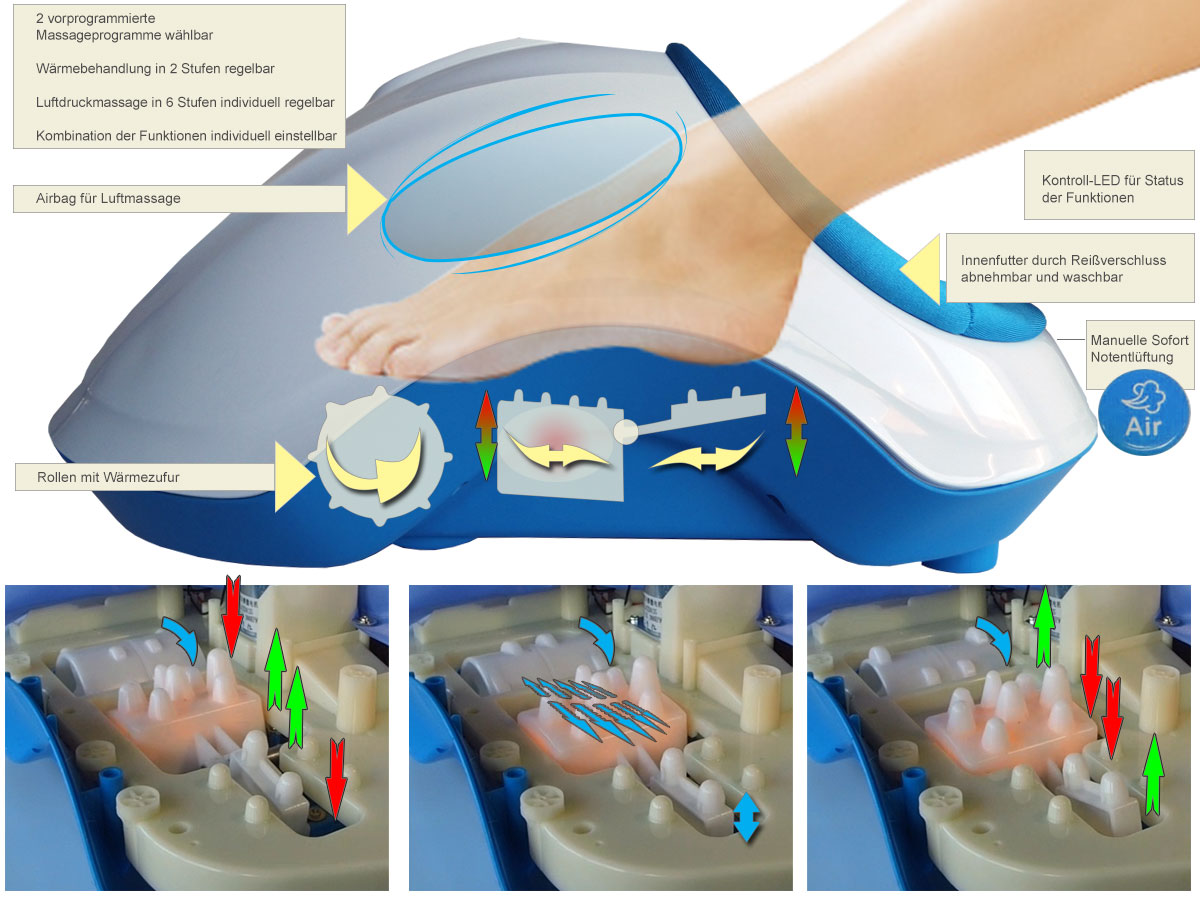Fußmassagegerät, Fussreflexzonen Massage mit Fuss-fit-Maxx
